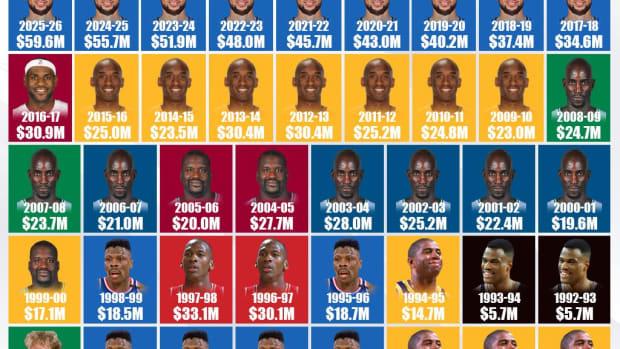 Highest Salary By Season (1984-2026): Kevin Garnett, Kobe Bryant, And Steph Curry Dominate The List