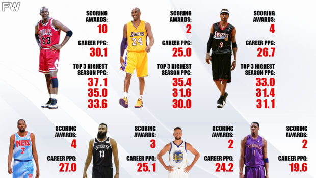 7 Most Skilled Scorers In NBA History: Michael Jordan and Kobe Bryant Are Two-Of-A-Kind