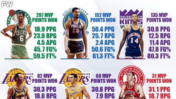 1962 MVP Race Was The Most Stacked In NBA History