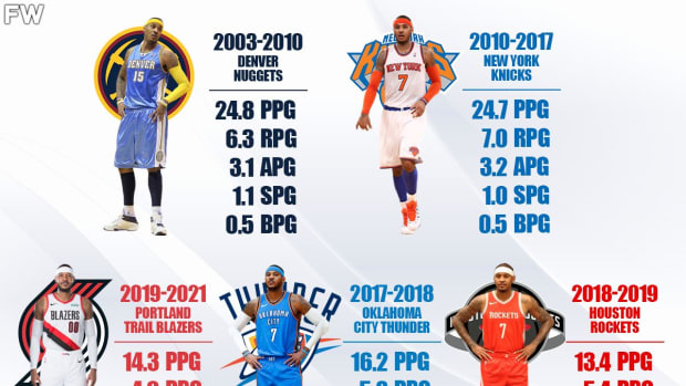 Ranking The Best Versions Of Carmelo Anthony: Nuggets Melo Was On Another Level