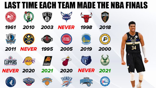 Last Time Each Team Made The NBA FInals