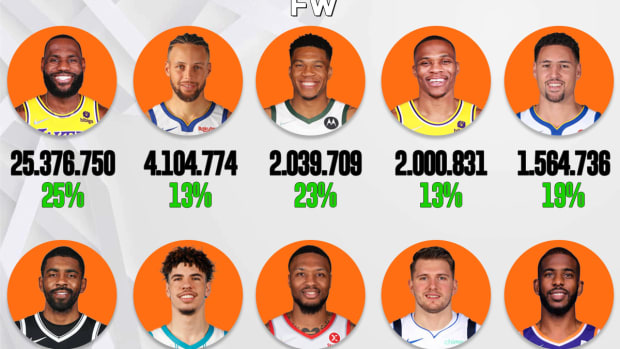 10 NBA Players Who Gained The Most Instagram Followers In 2021: LeBron James Got 25M Followers In One Year