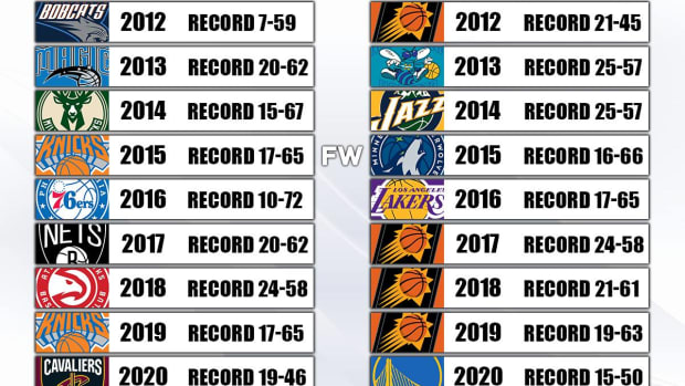 Each Conference Worst Team In the Last 10 Seasons: Warriors And Cavs Played 4 Straights NBA Finals, Then Became The Worst Teams In One Season