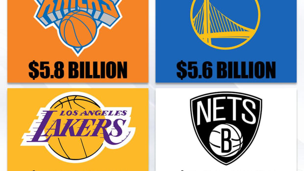 New York Knicks Named The Most Valuable NBA Team By Forbes Ahead Of Los Angeles Lakers, Golden State Warriors, And Brooklyn Nets