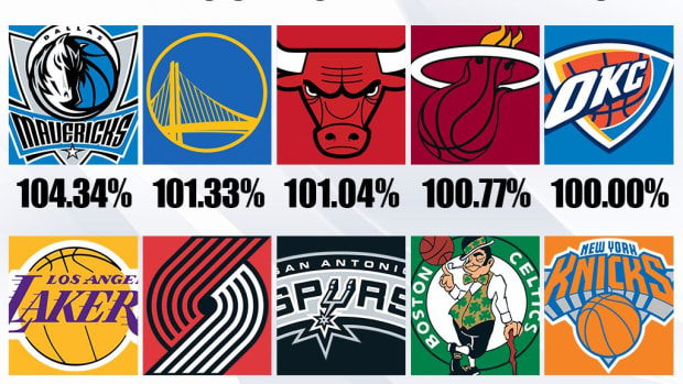 Ranking The Most Loyal NBA Fanbases: Dallas Mavericks Are First, LeBron James Has Huge Effect On Attendance
