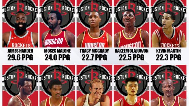 10 Best Scorers In Houston Rockets History: James Harden Was Unstoppable