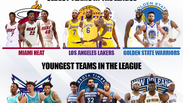 The Top 10 Oldest And Youngest NBA Teams For The 2021-2022 Season