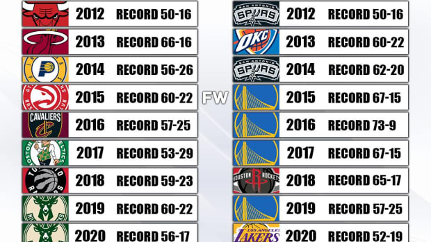 Each Conference's Best Team In The Last 10 Seasons: Warriors Dominated The West, Different Teams Succeeded In The East