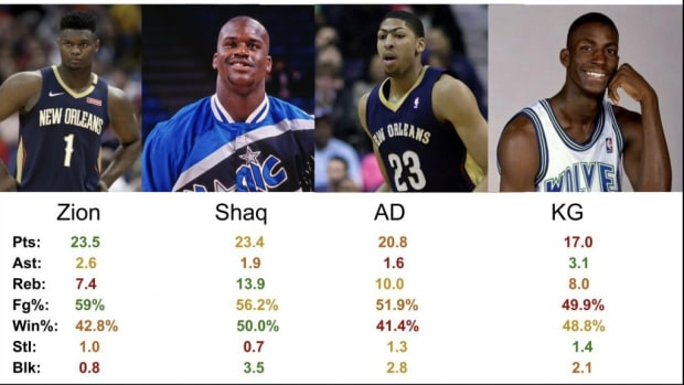 How Zion Williamson Compares To Shaq O'Neal, Anthony Davis And Kevin Garnett At Age 20