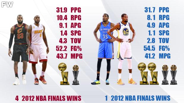 NBA Finals Comparison: LeBron James vs. Kevin Durant