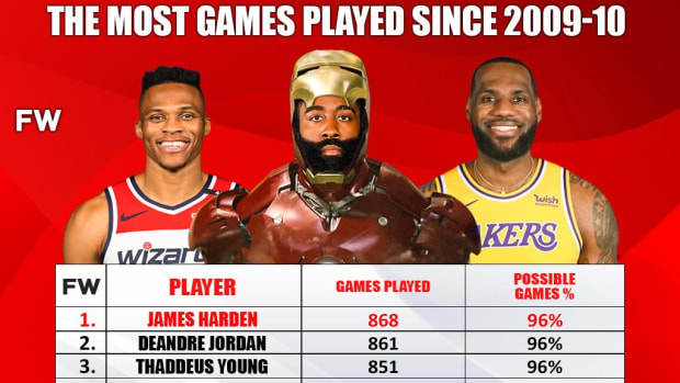 James Harden Has Played In 96% Of Possible Games Since The 2009/10 NBA Season