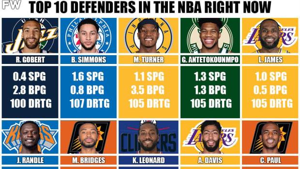 Ranking The Top 10 Best Defenders In The 2020/21 NBA Season