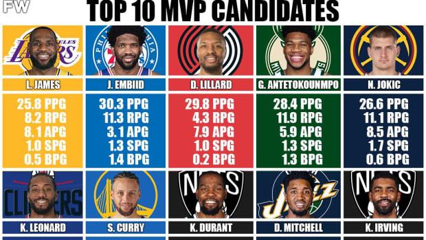 MVP Power Rankings: LeBron James Is Still The Best, Damian Lillard Enters The Race