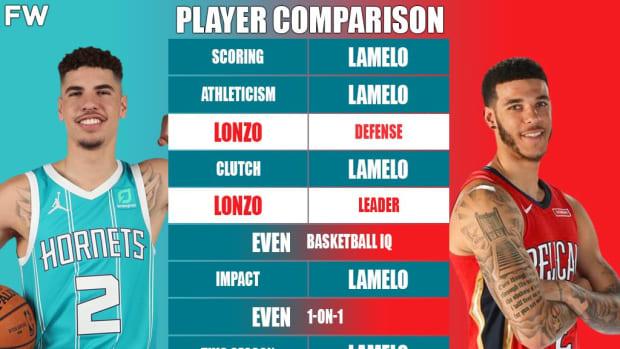 Full Player Comparison: LaMelo Ball vs. Lonzo Ball (Breakdown)
