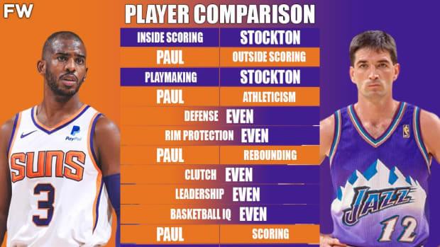 Full Player Comparison: Chris Paul vs. John Stockton (Breakdown)