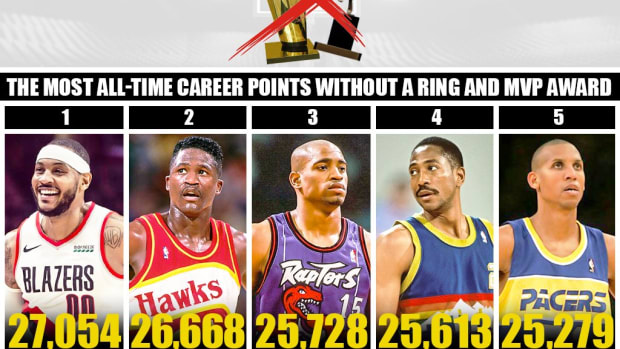 5 NBA Players With The Most All-Time Career Points That Never Won A Ring Or MVP Award