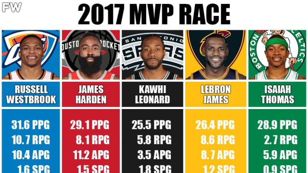 2017 MVP Race Was Incredible: Russell Westbrook Did The Unthinkable To Capture The MVP Award