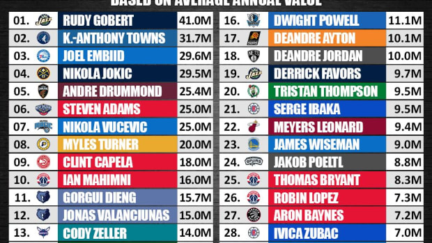 The Highest-Paid Centers In The NBA Right Now