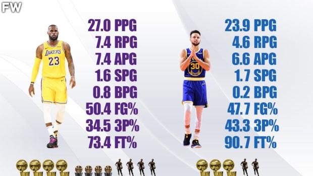 LeBron James vs. Stephen Curry Career Comparison: LeBron James Has A Massive Advantage