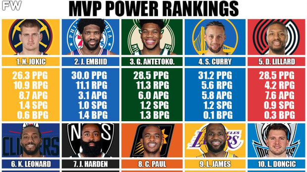 MVP Power Rankings: Nikola Jokic Is The MVP, LeBron James Nearly Out Of The Top-10