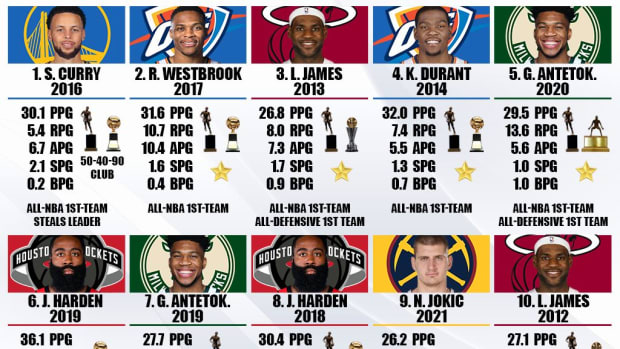The 20 Best Players From The Last 10 Years: 2016 Curry, 2013 LeBron And 2020 Giannis