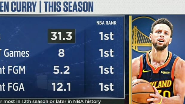 Steph Curry Is Having One Of His Best Seasons Ever- 1st In The NBA In Points, 40-Point Games, And 3-Pointers Made