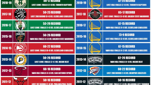 How Each No. 1 Seed Has Finished In The Playoffs The Last 20 Years