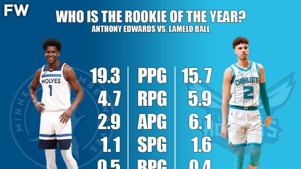 Anthony Edwards Vs. LaMelo Ball: Who Is The Rookie Of The Year?