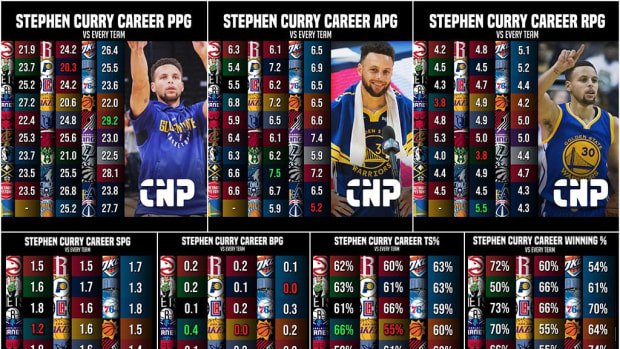 Stephen Curry's Career-High Averages Against Every NBA Team