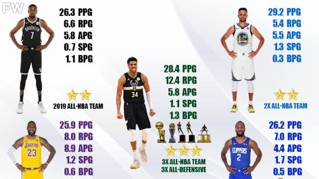 Giannis Antetokounmpo Has Run The League In The Past 3 Years: LeBron James, Kevin Durant, Stephen Curry, Kawhi Leonard Aren't Even Close