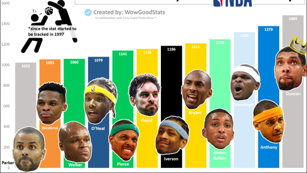 Top 10 Most Blocked Players In NBA History: Tim Duncan, Carmelo Anthony, And Kobe Bryant In The Top 5