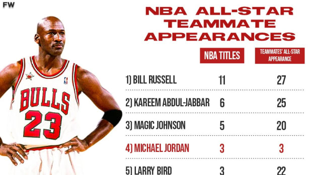 Michael Jordan Won First 3 NBA Championship With Only Scottie Pippen As An All-Star Teammate: Bill Russell Had 27, Magic Johnson Had 20 Of Teammates All-Star Appearances