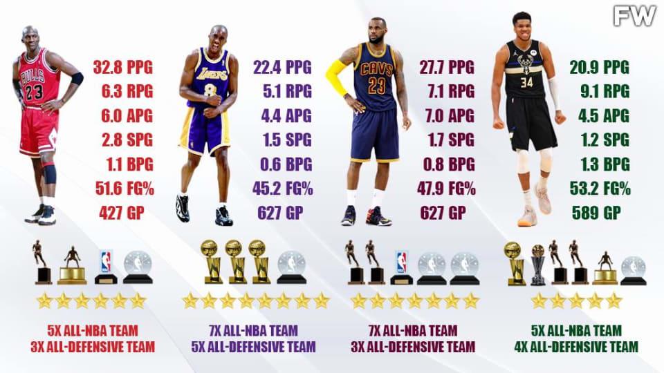 Comparing Giannis Antetokounmpo, LeBron James, Kobe Bryant, And Michael Jordan At Age 26