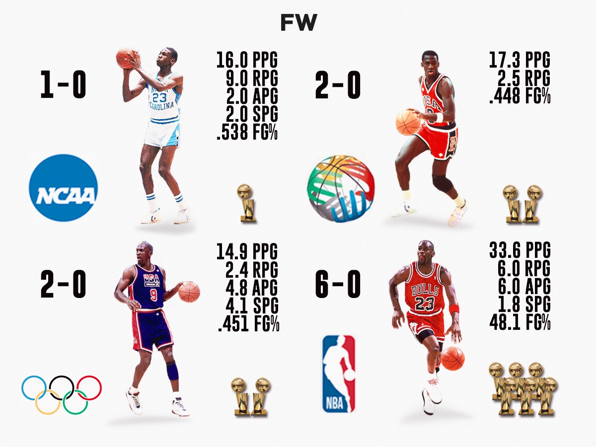 Michael Jordan Is Undefeated In Championship Games: Perfection In NBA Finals, Olympics, FIBA, And NCAA