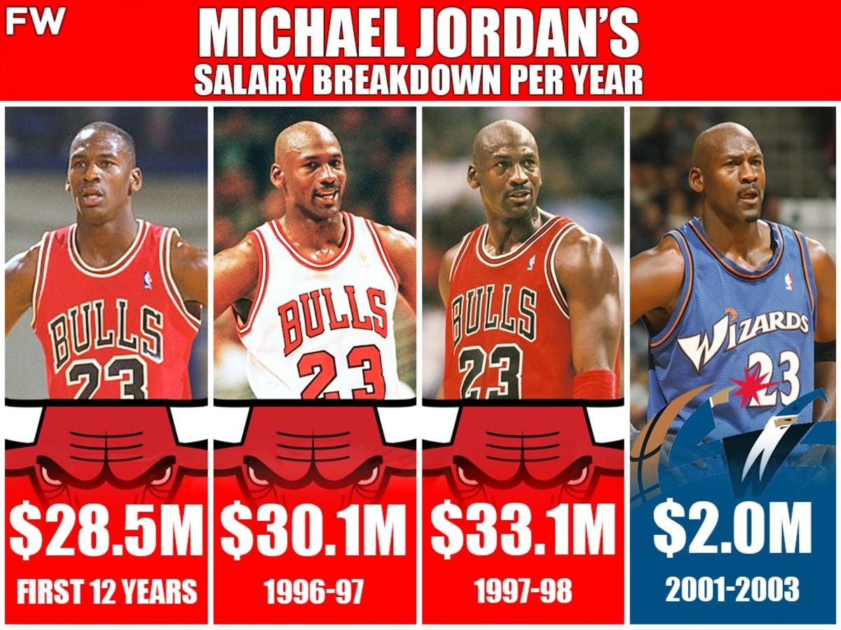 Michael Jordan's Salary Breakdown Per Year: Comparing The Original To What It Would Be Today