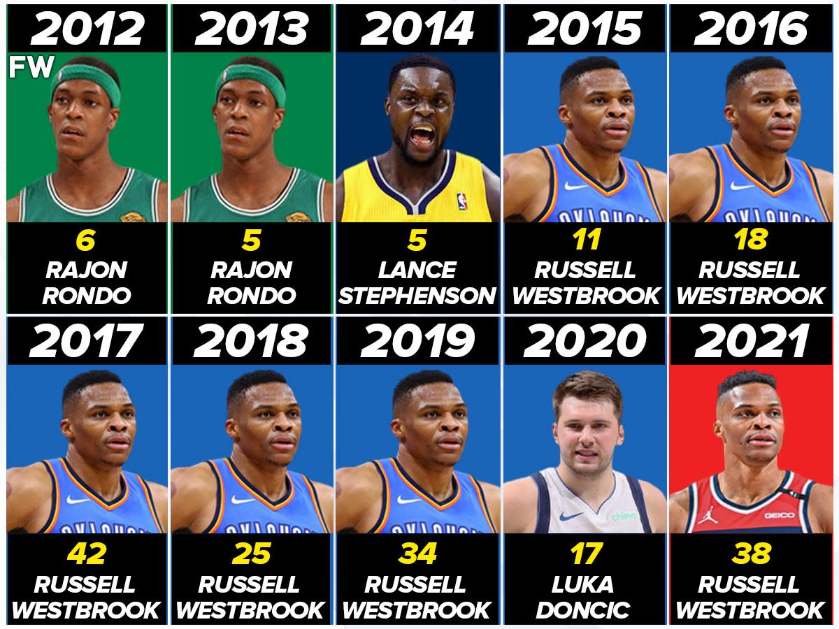 Triple-Double Leaders Per Season In The Last 10 Years: Russell Westbrook Owns The League