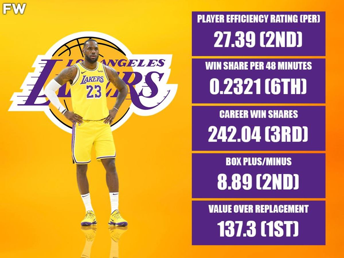 Where LeBron James Stands When We Talk About Advanced Stats: Player Efficiency, Win Share, Plus-Minus, Value Over Replacement