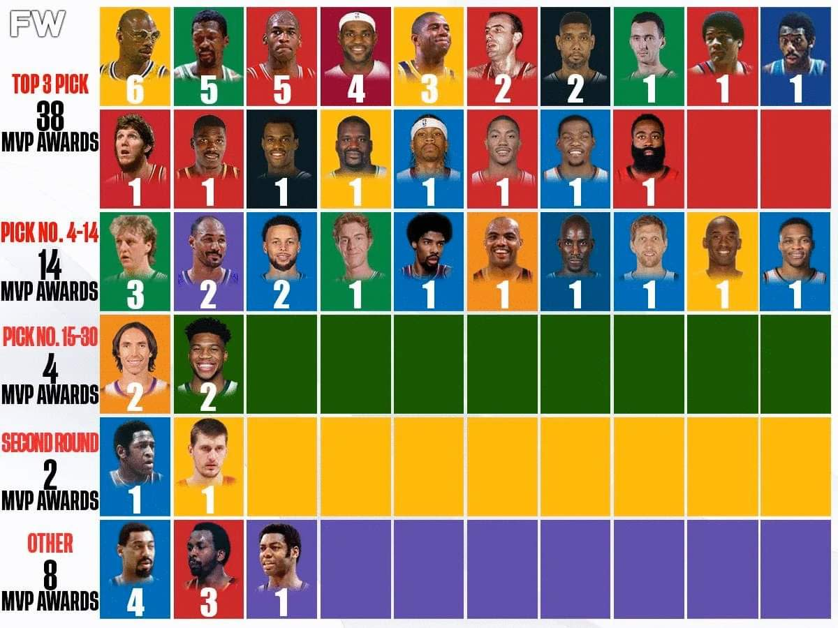 NBA MVP Winners By Draft Positions: 38 Top-3 Picks Have Won The Award