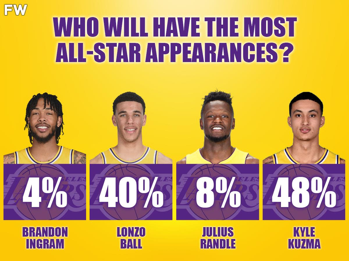 In 2018, Fans Voted Which Young Player Would Have The Most All-Star Appearances Between Kyle Kuzma, Lonzo Ball, Julius Randle, And Brandon Ingram: The Fans Got It All Wrong