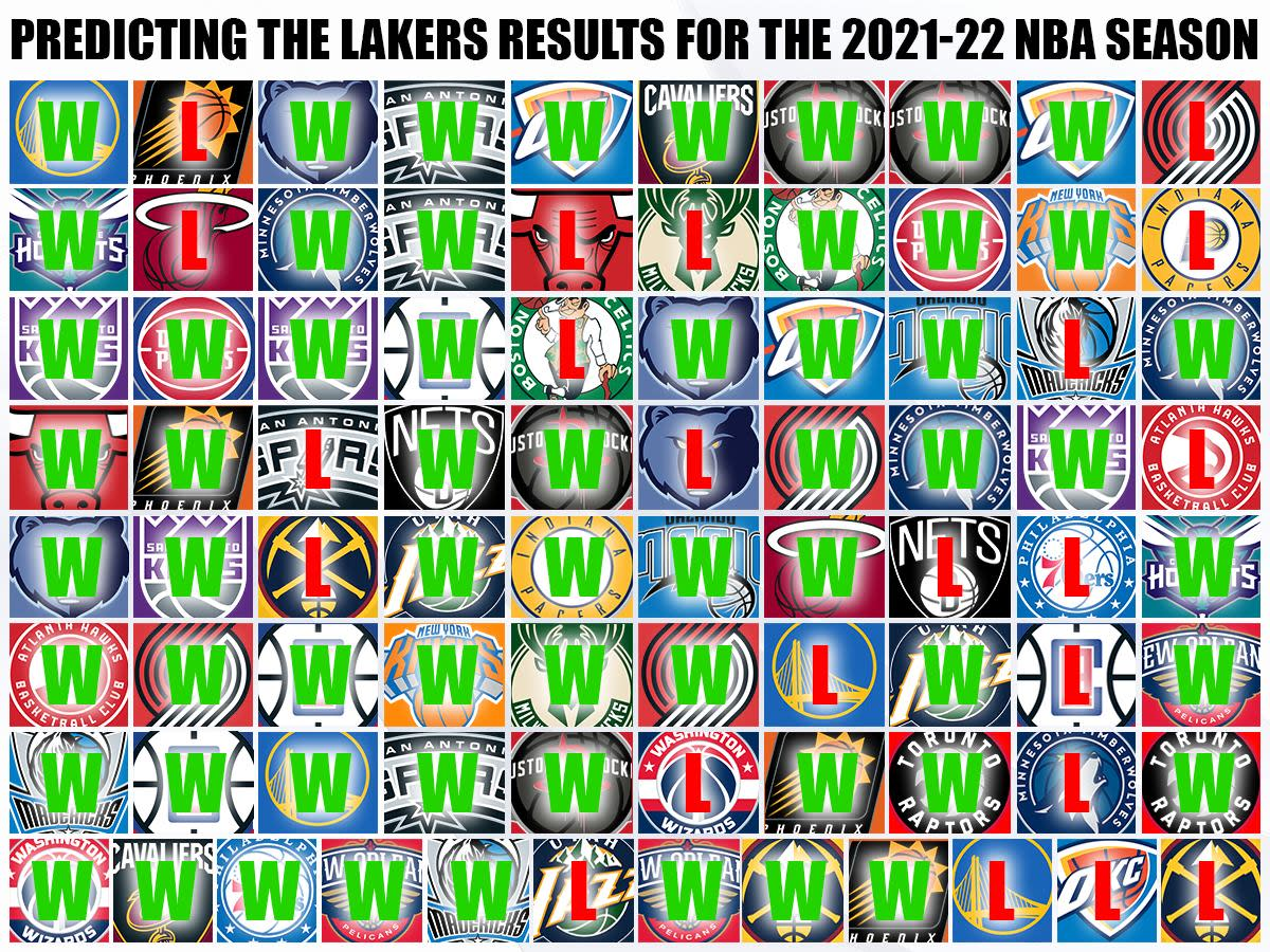 Predicting The Lakers Results (Wins And Losses) For The 2021-22 NBA Season: Best In The West With 60-22 Record - Fadeaway World
