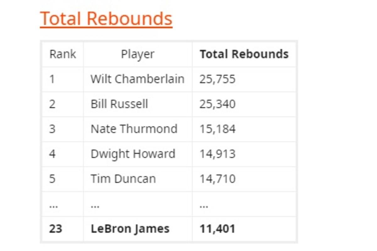 bron rebounds