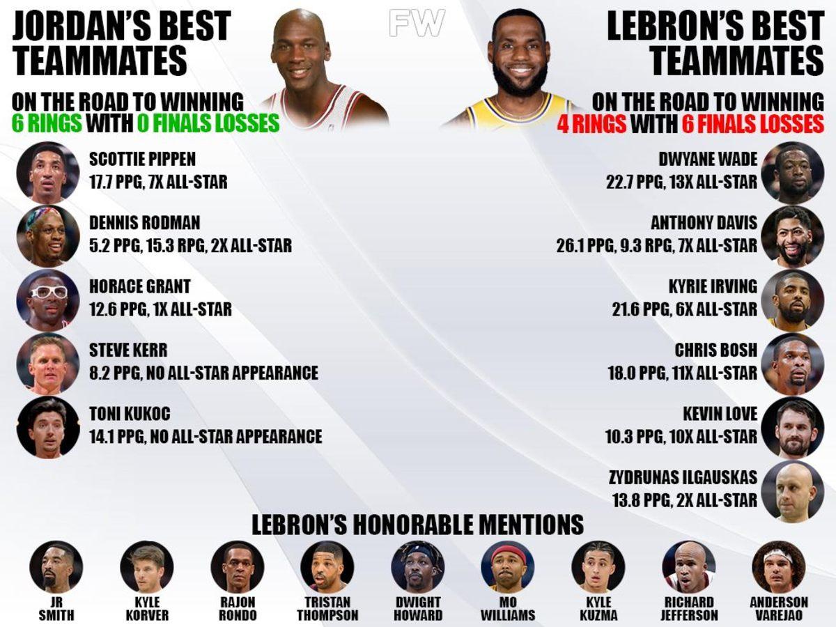 Michael Jordan's Best Teammates vs. LeBron James's Best Teammates: 6-0 vs. 4-6