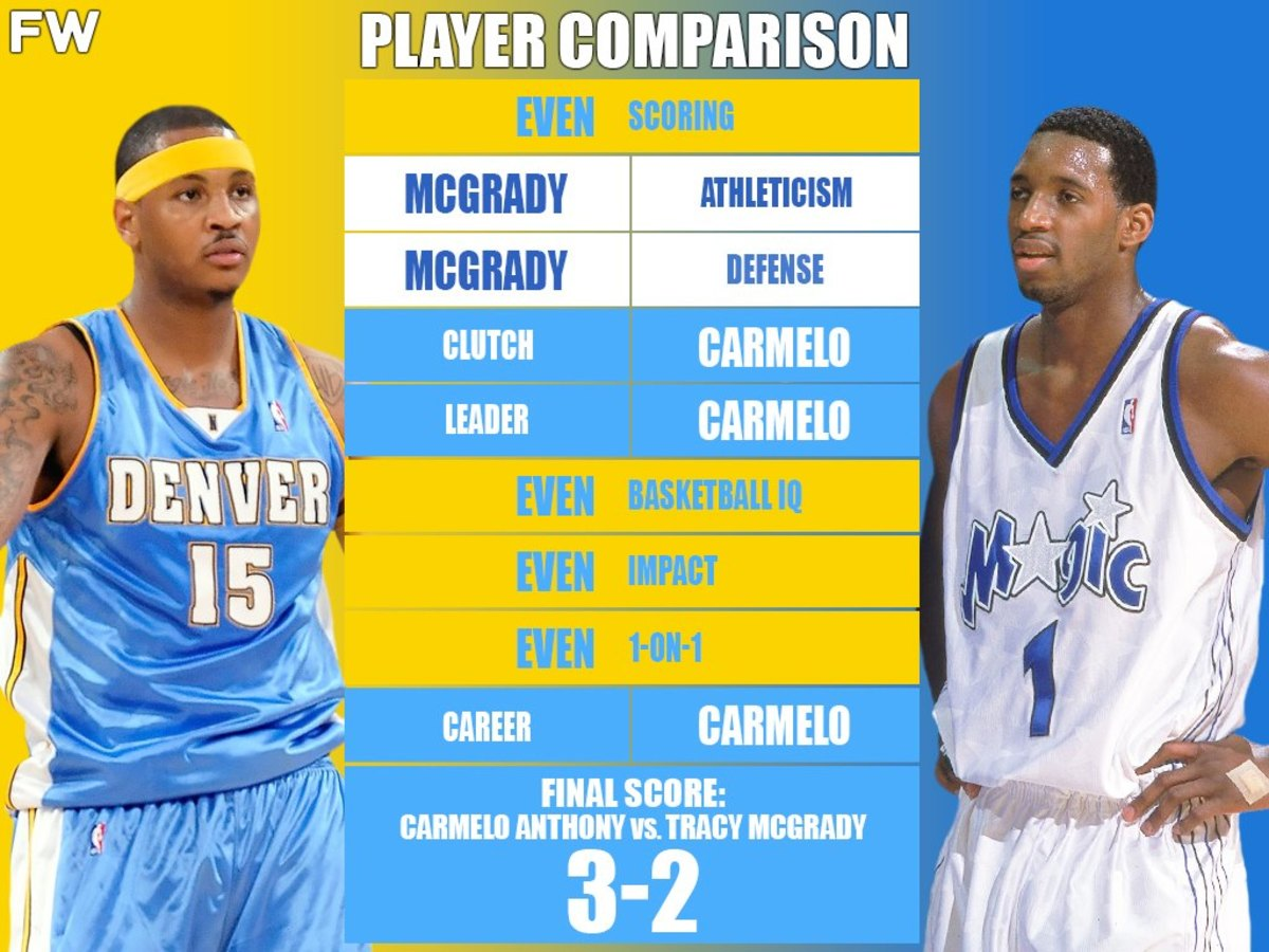 Ultimate Player Comparison: Carmelo Anthony vs. Tracy McGrady (Breakdown)
