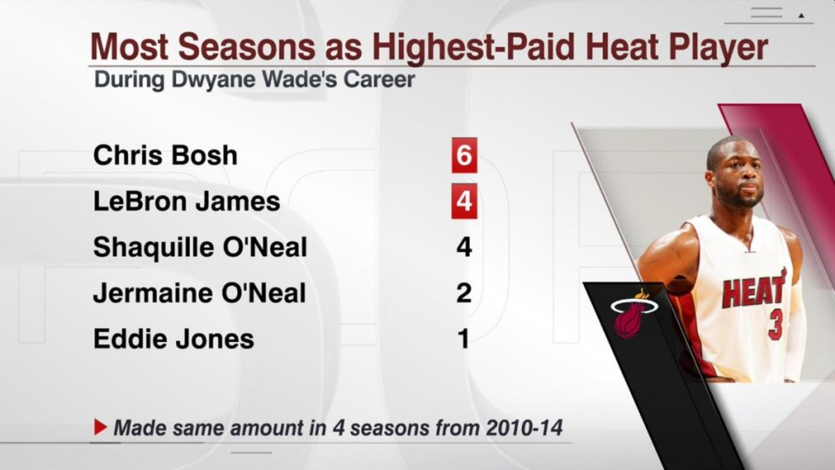 Dwyane Wade never been highest paid in Miami Heat