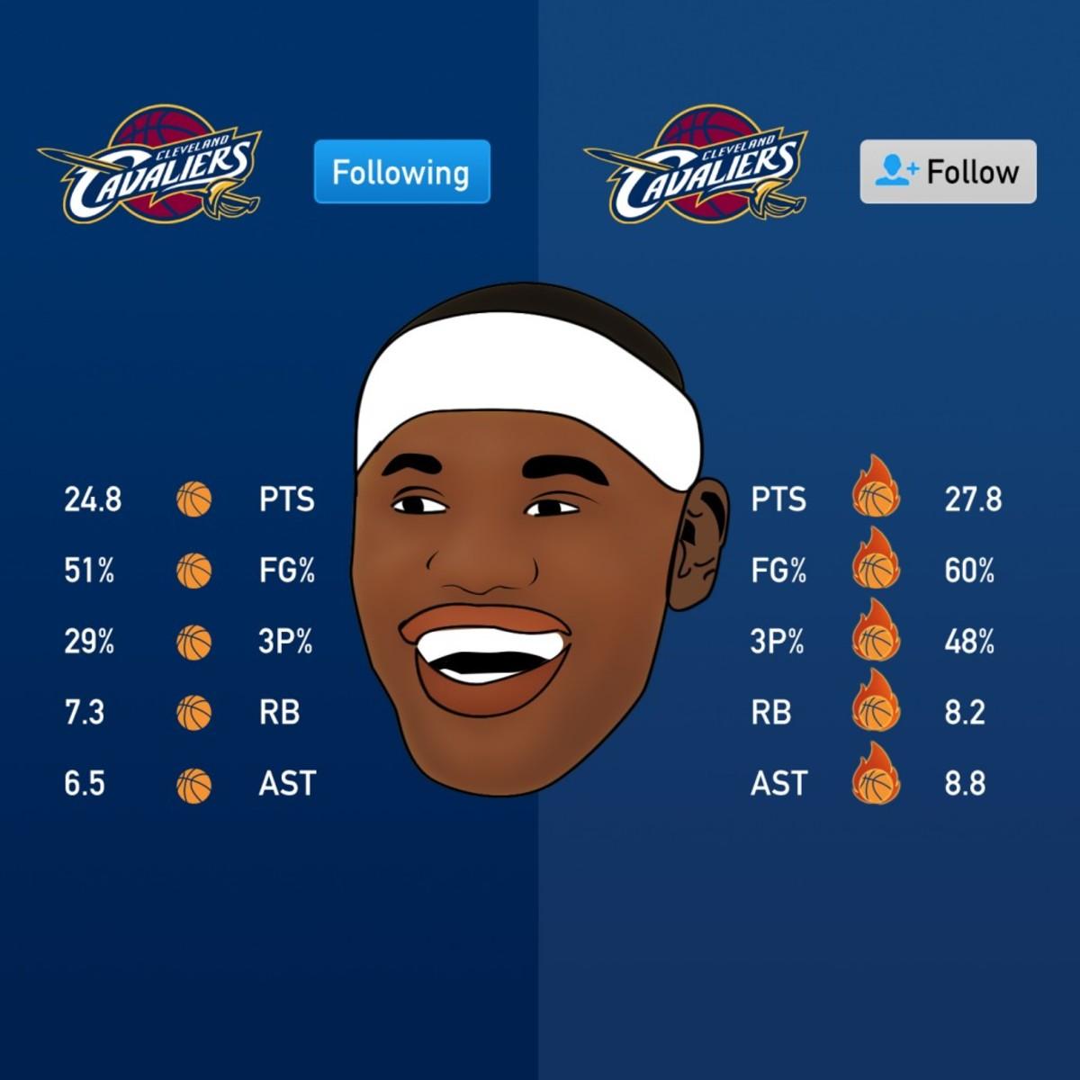 LeBron James unfollowed Cavs on Twitter