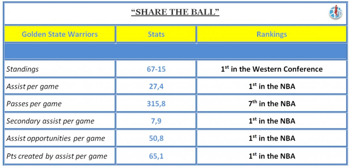 Share The Ball