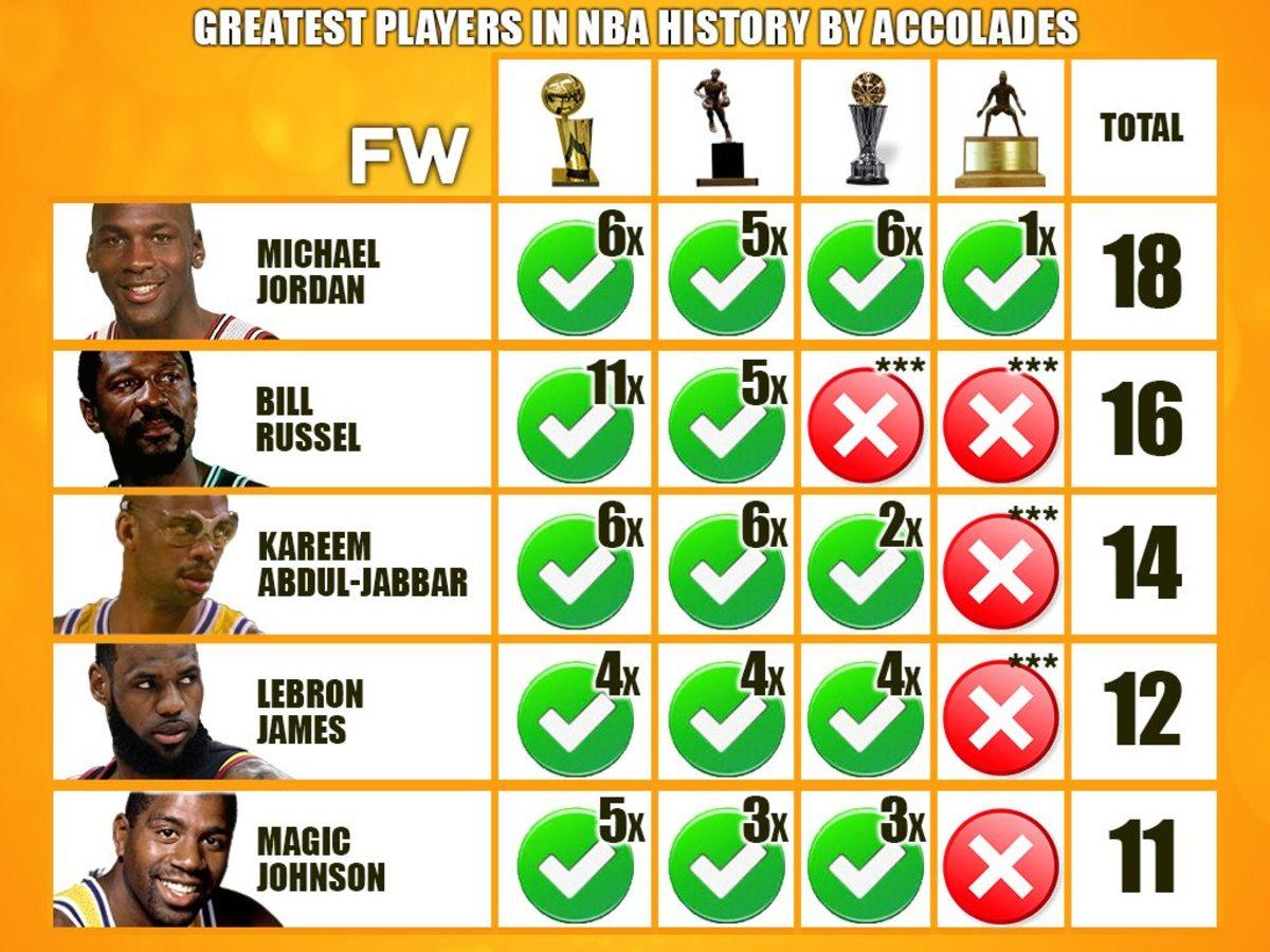 Michael Jordan Has The Most Accolades In NBA History
