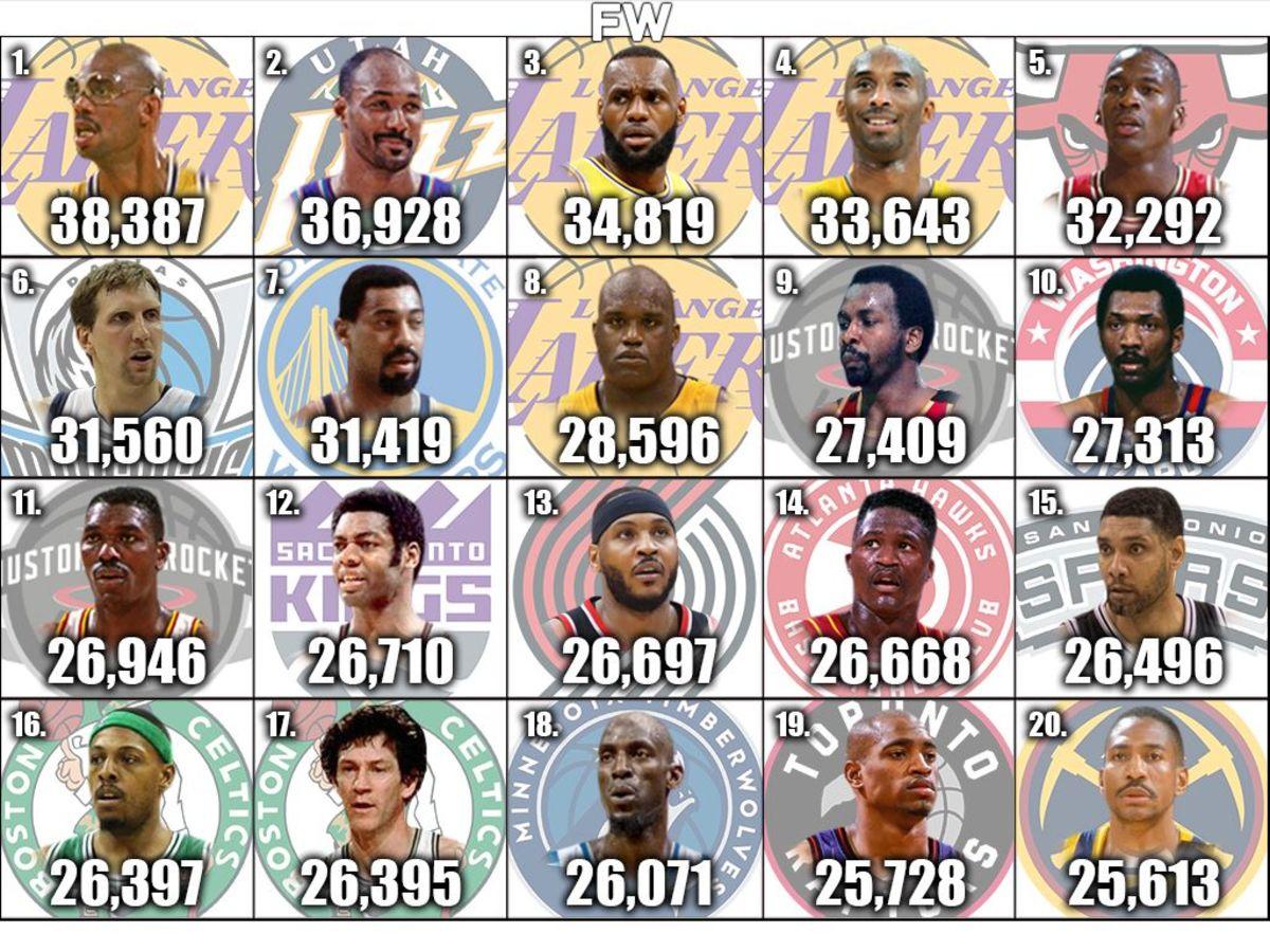 nba all time leading scorers