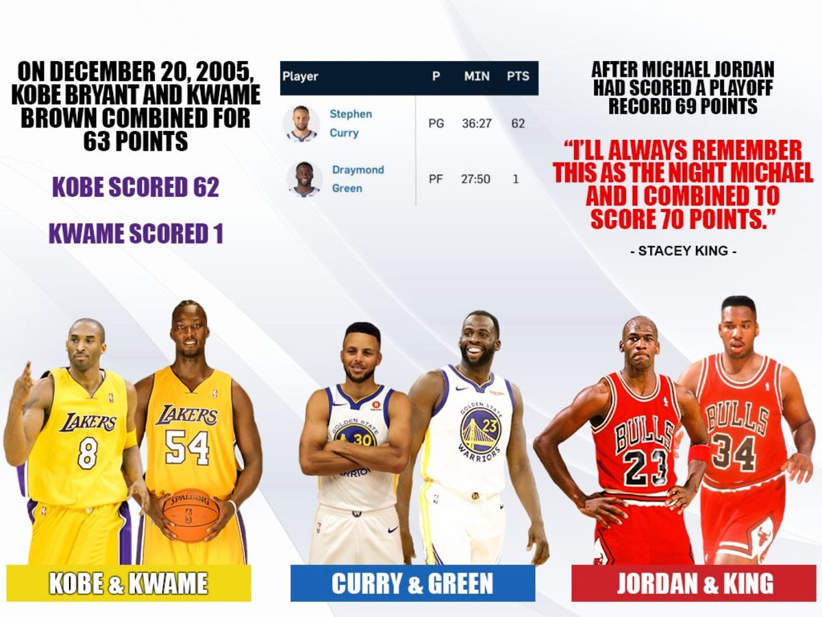 The Best Dynamic Duos: Stephen Curry And Draymond Green 63 Points, Kobe Bryant And Kwame Brown 63 Points, Michael Jordan And Stacey King 70 Points