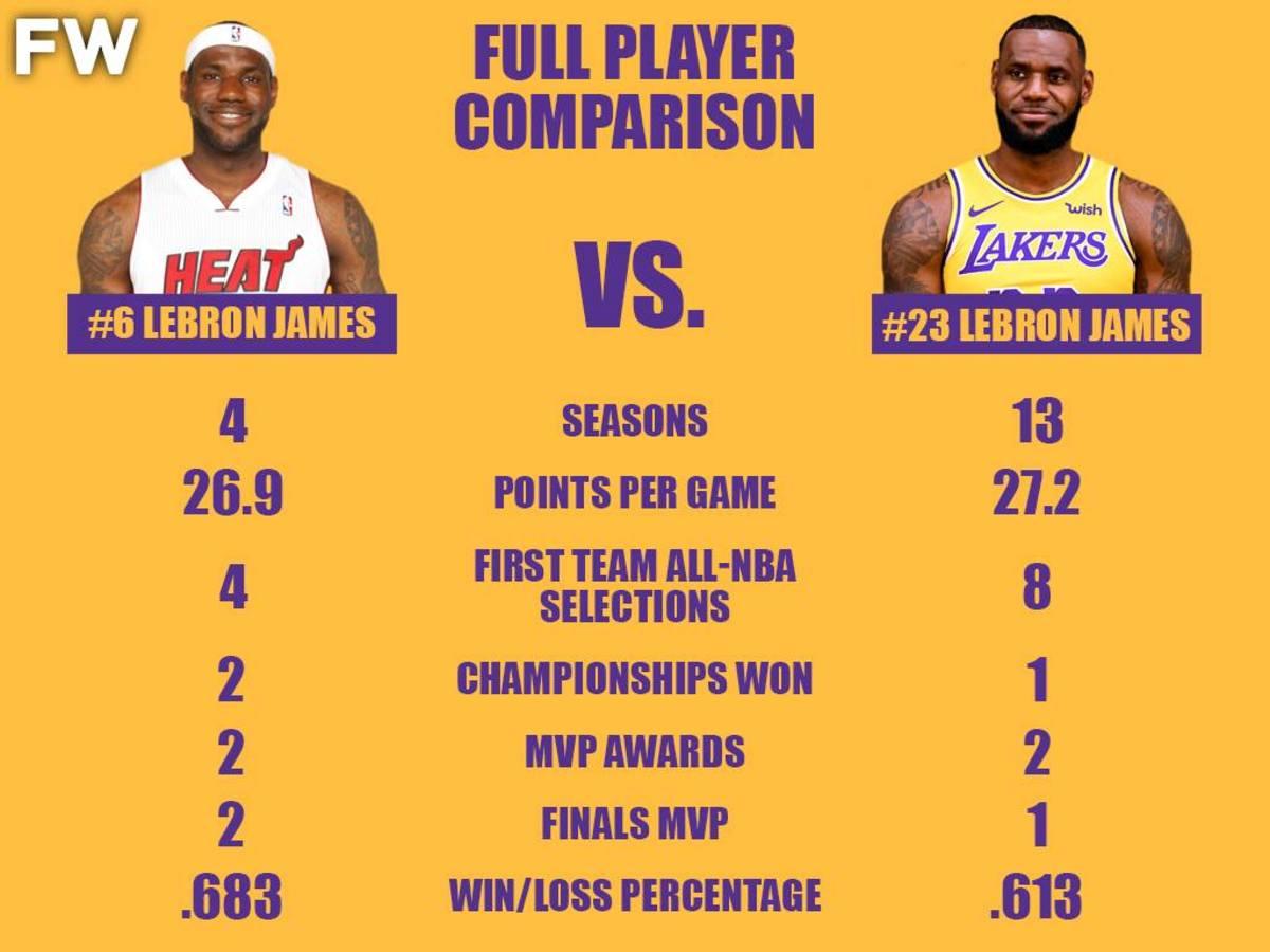 Full Player Comparison: #6 LeBron James vs. #23 LeBron James(1)